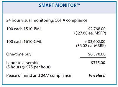smart monitor cost justification
